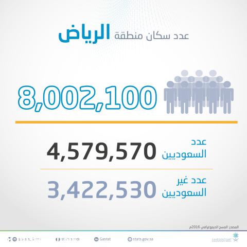كم عدد سكان الرياض 2020 الموقع المثالي