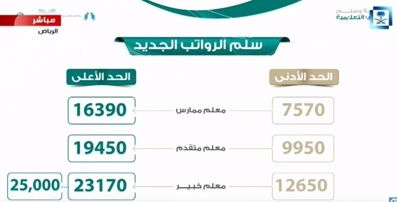 سلم الرواتب الجديد للمعلمين ١٤٤٢ الموقع المثالي