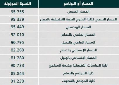 نسب القبول في جامعة الإمام عبدالرحمن بن فيصل 1441 الموقع المثالي
