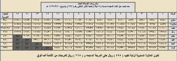 سلم رواتب الأطباء في السعودية 8