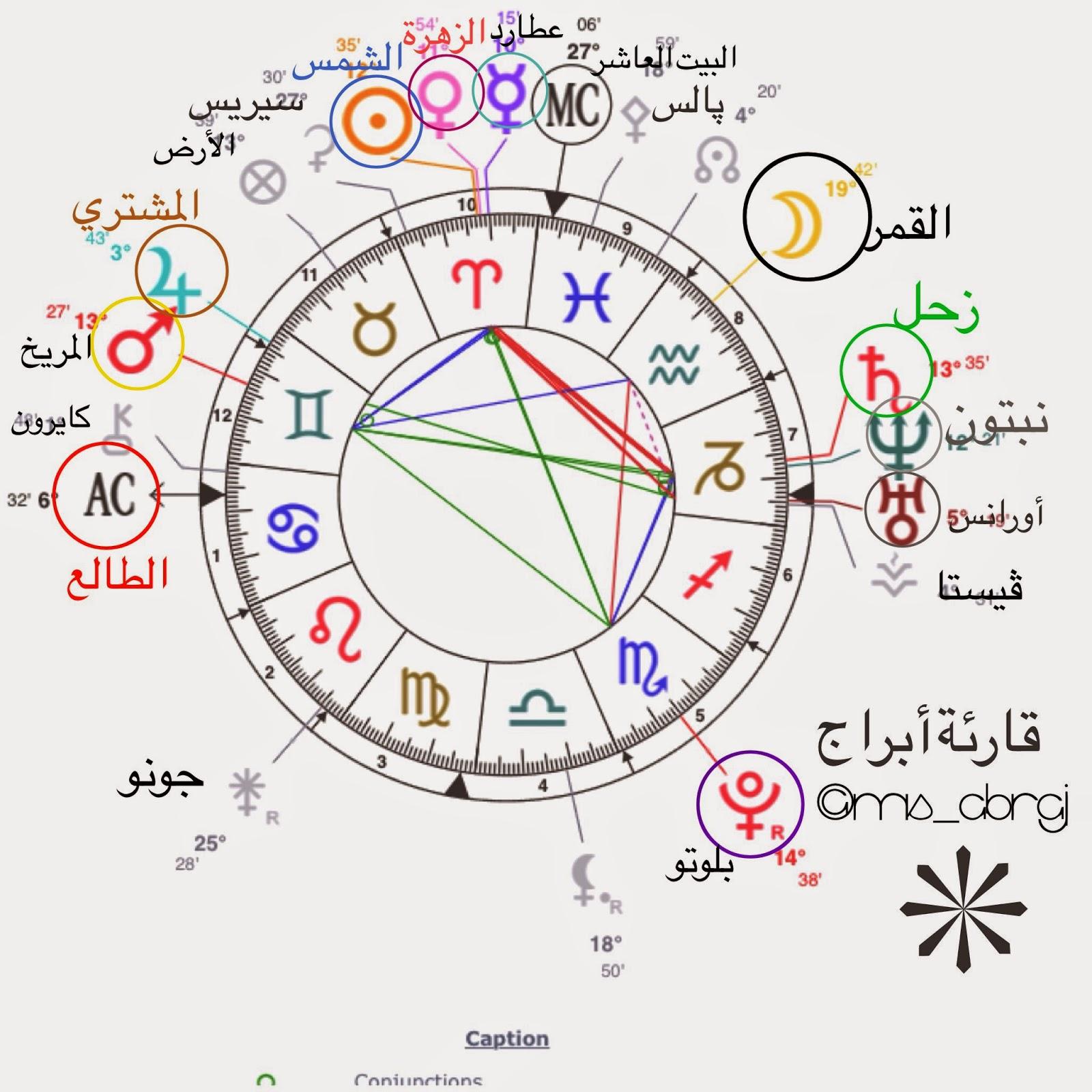 تواريخ الابراج معرفة البرج و تواريخ معرفة الابراج وصفاتها وانواعها أرض المعرفة