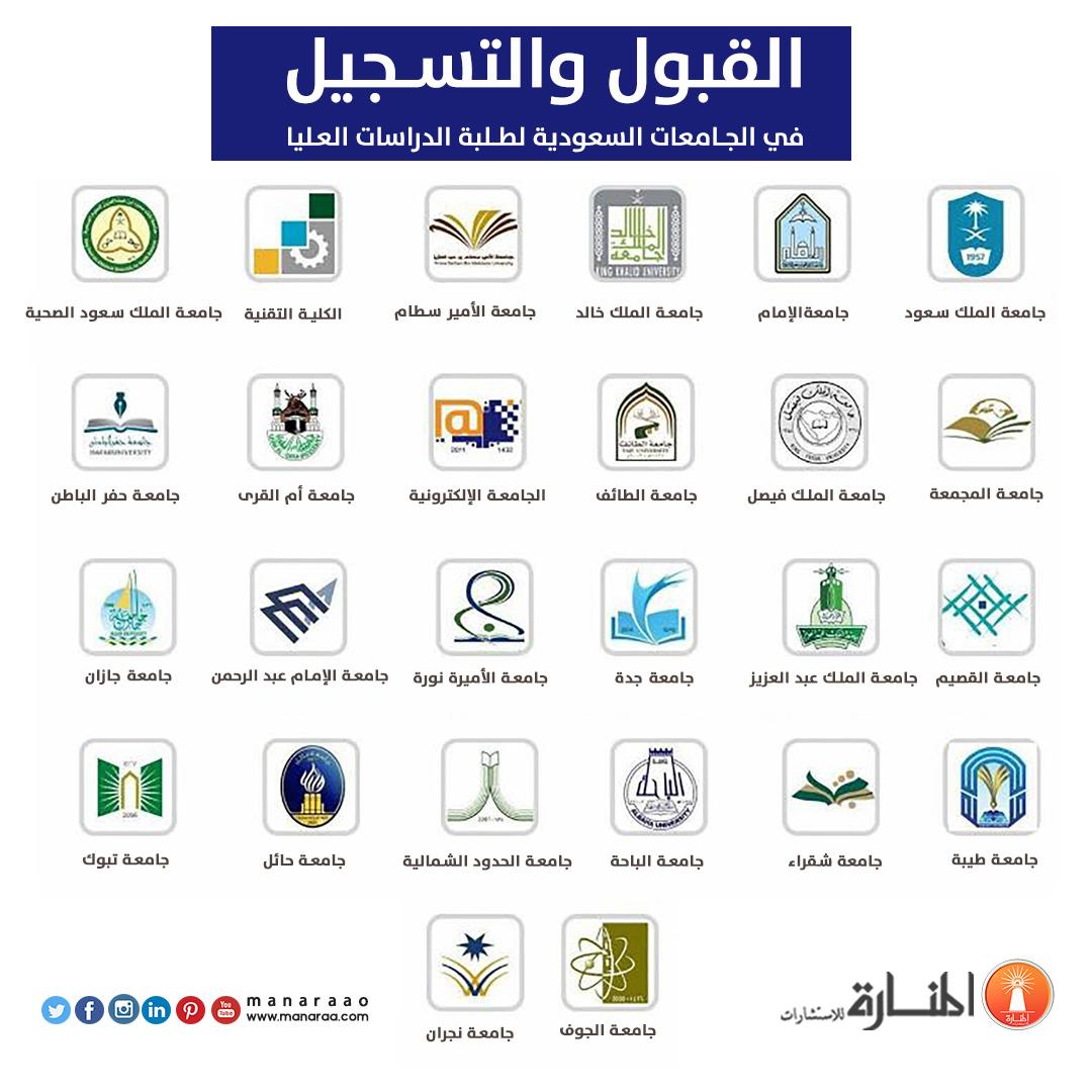 مواعيد التقديم على الماجستير في الجامعات السعودية 1442 الموقع