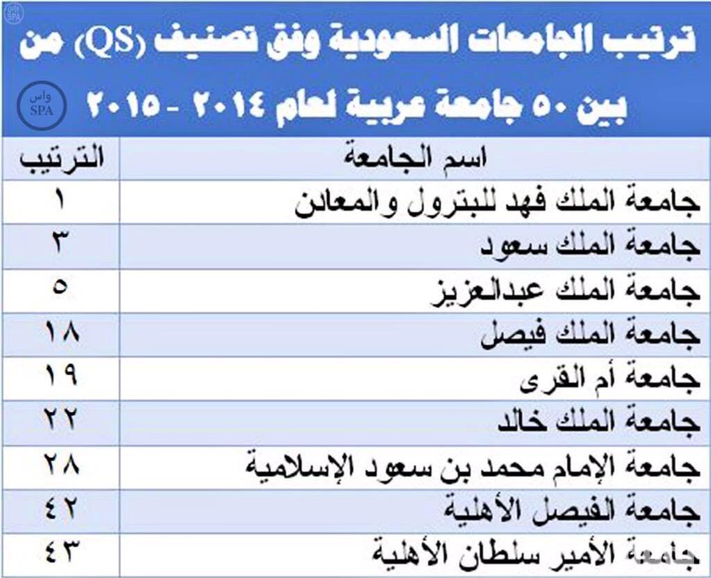 ترتيب الجامعات السعودية حسب الأفضلية الموقع المثالي
