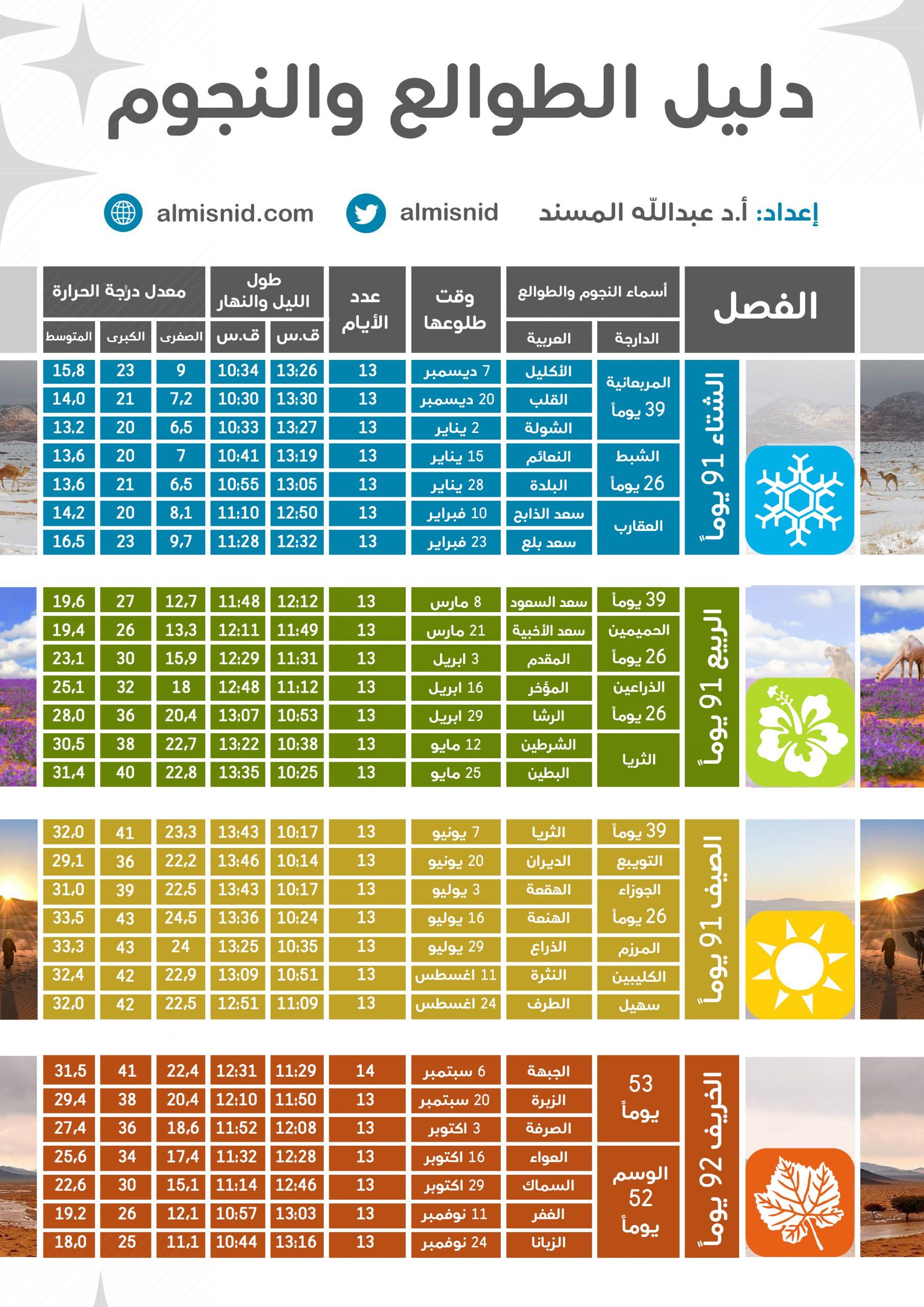 متى ينتهي الشتاء في السعودية 1442 الموقع المثالي