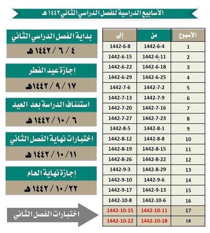 عدد اسابيع الدراسة الترم الثاني كم اسبوع 1442 الموقع المثالي